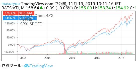 VTIとS&P500のチャート比較