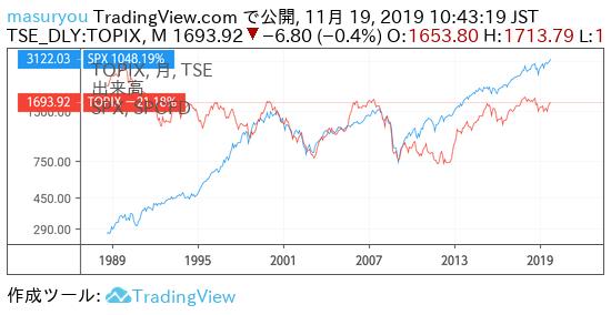 S&P500とTOPIXのチャート比較